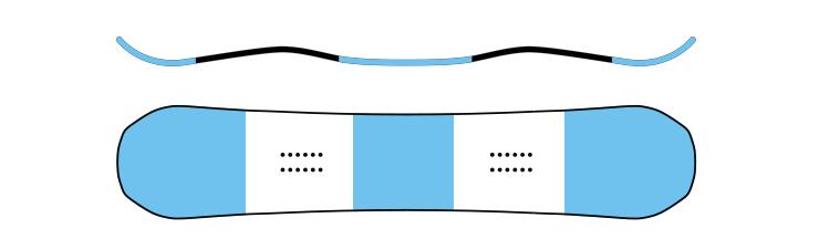 Snowboard camber Flying-V o Gullwing