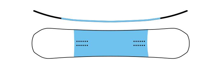 Snowboard camber inverso